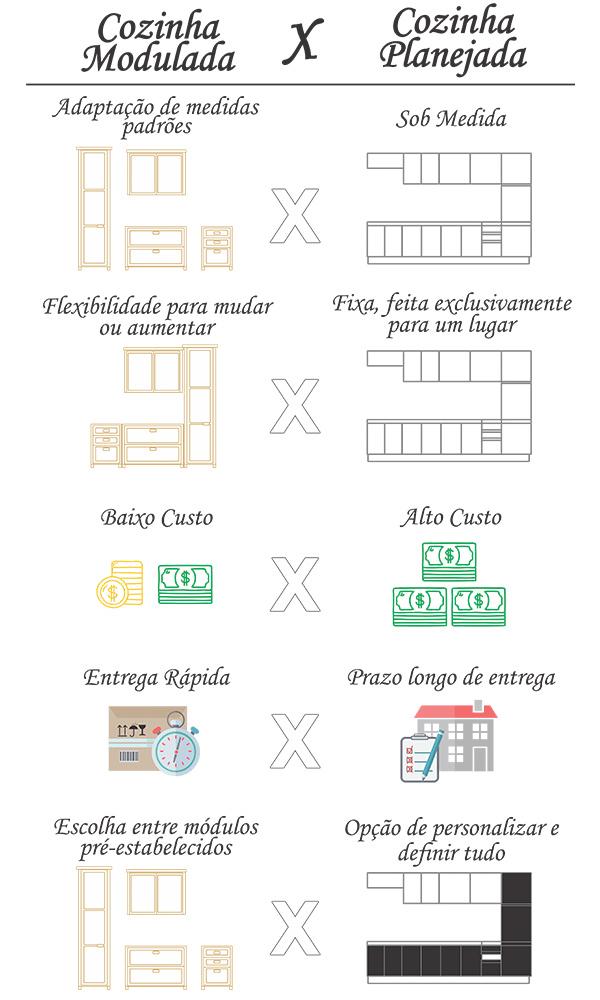 comparação cozinha modulada e planejada